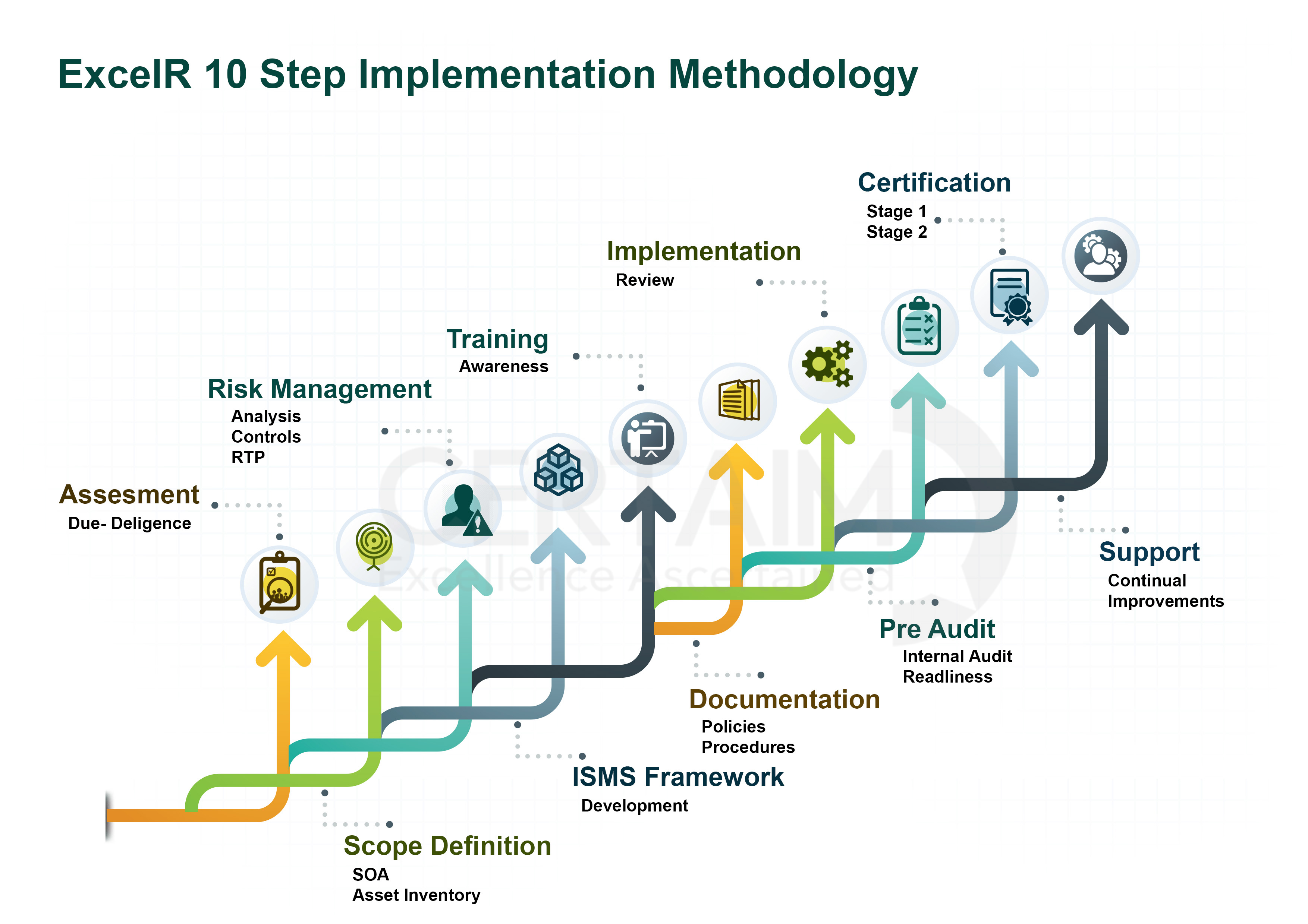 Iso 27001 policy framework for investment metropole maritime investments