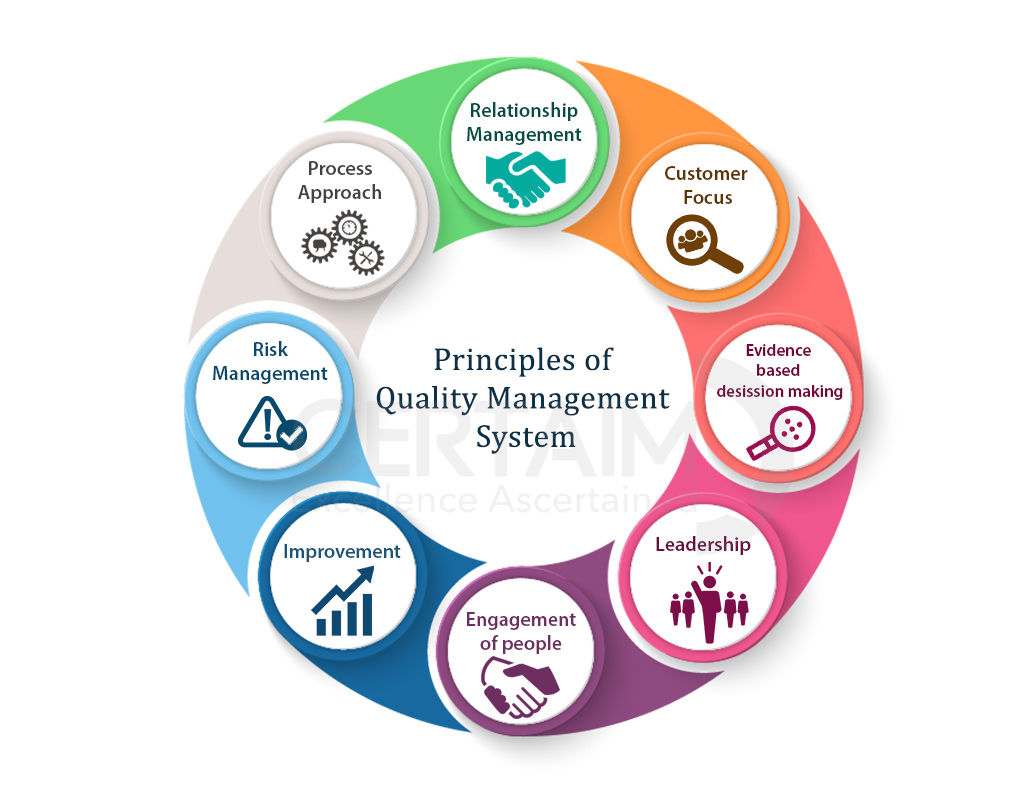 ISO 9001:2015 System Principles
